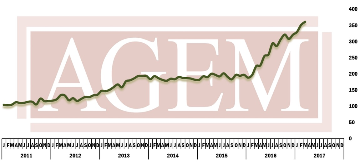 AGEM release March Index with record high figures