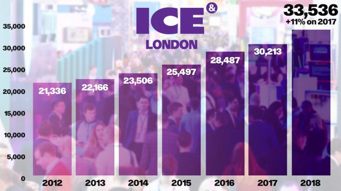 ICE London Graph 2019 growth