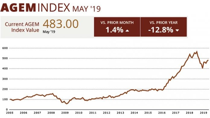 AGEM Index May 2019 CR