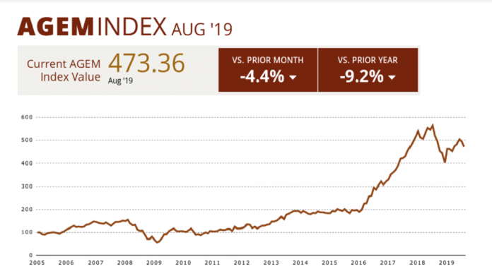 agem index august